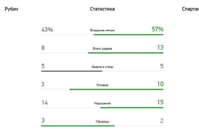 «Рубин» (Казань) — «Спартак» (Москва) — 1:0